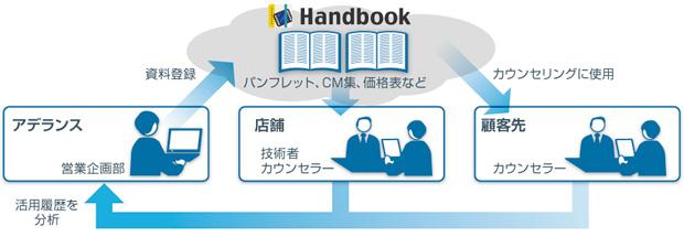 営業企画部で資料登録した内容を店舗や顧客先で使用